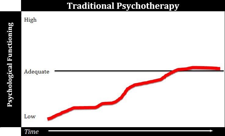 traditional-psychotherapy